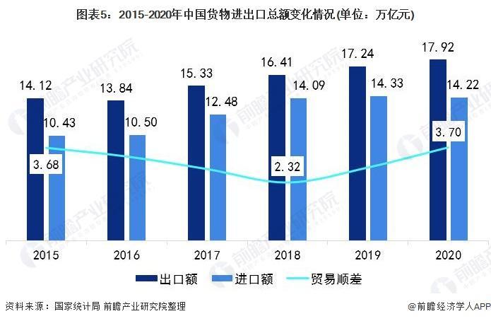 图表5:2015-2020年中国货物进出口总额变化情况(单位:万亿元)