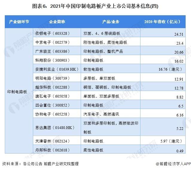 图表6:2021年中国印制电路板产业上市公司基本信息(四)
