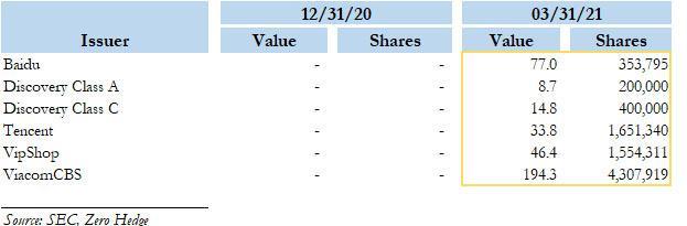 金融鳄索罗斯在暴跌中积极讨价还价,Archegos