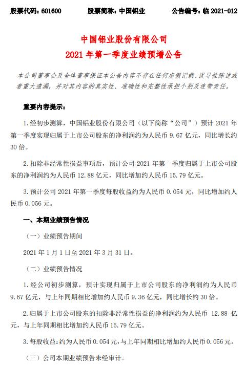中國鋁業:一季度預盈9.67億元 同比預增約30倍