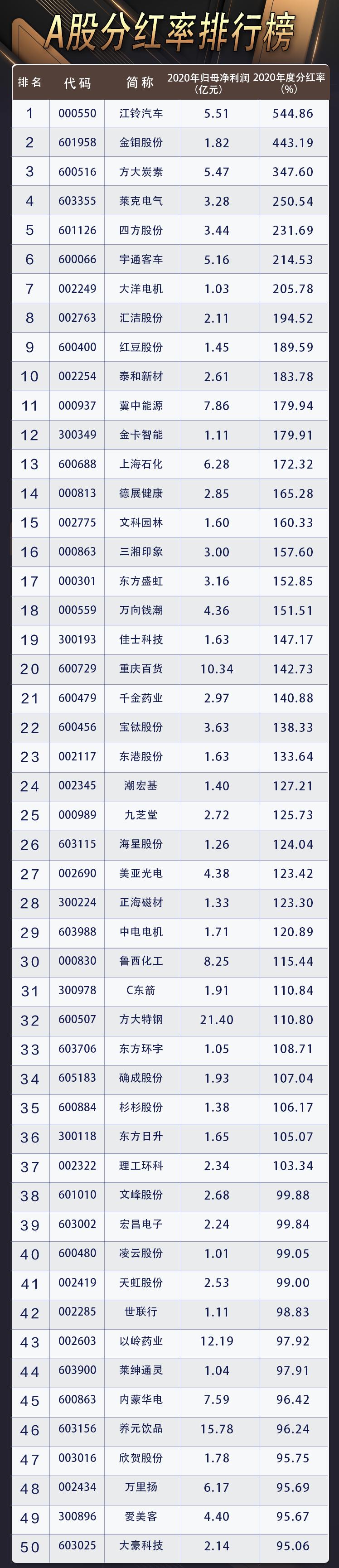 企业网站建设方案_A股分红榜:50强分红额跨越99.9%上市公司市值 最壕公司撒近千亿红包雨插图1