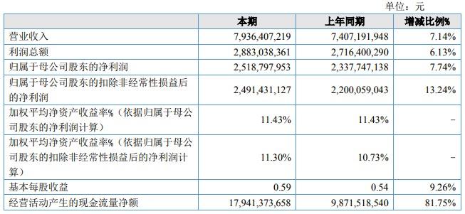 齐鲁银行披露招股意向书:总资产3602亿