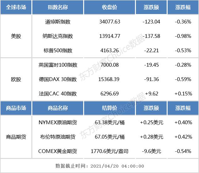 隔夜外盘:纳斯达克下跌近1%。区块链概念股集体大跌