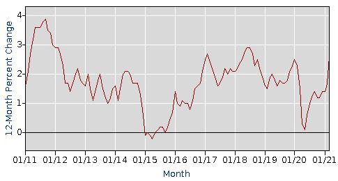 """3月美国CPI数据良好,但不要指望美联储会""""释放雄鹰"""""""
