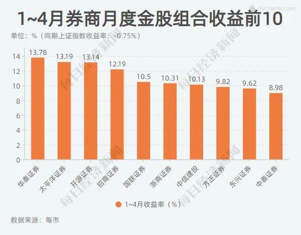 seo技术_这一板块又亮了!4月券商金股平均涨幅创年内新高 7大组合年内累计收益超10%插图3