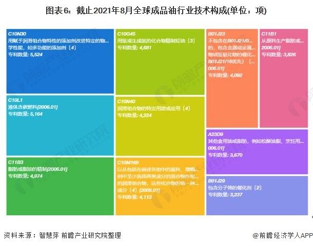 图表6:截止2021年8月全球成品油行业技术构成(单位:项)