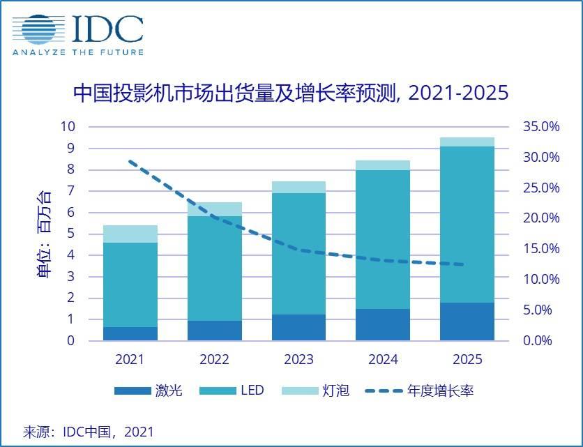 IDC 2020年中国投影机市场报告:当贝投影连续两年增长第一