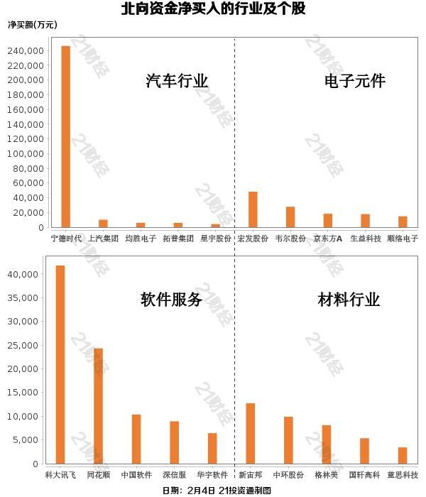 北行基金逆市,近70亿元和24亿元去了这个市值1000亿元的龙头股(列表)
