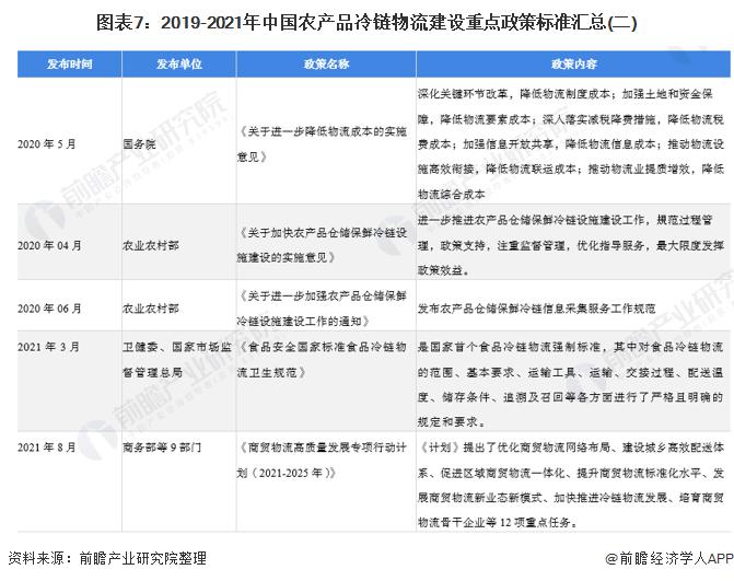 图表7:2019-2021年中国农产品冷链物流建设重点政策标准汇总(二)
