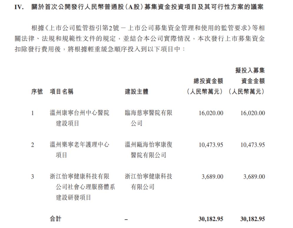 """摩臣5平台""""精神病院第一股""""冲刺创业板!先涨190%再跌40% 利好兑现变利空?"""