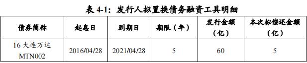 万达商业管理:成功发行5亿元中期票据,票面利率6.15%