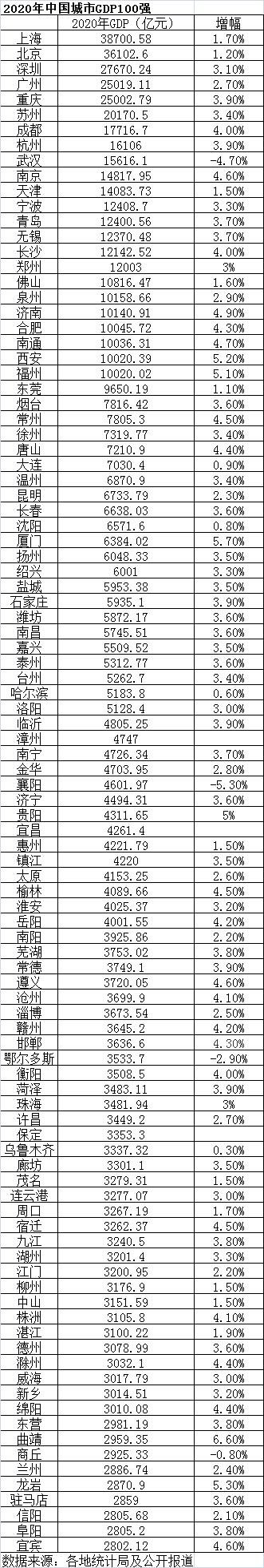 2020年中国百强城市:23个城市GDP超过1万亿,江苏13个城市全部入围