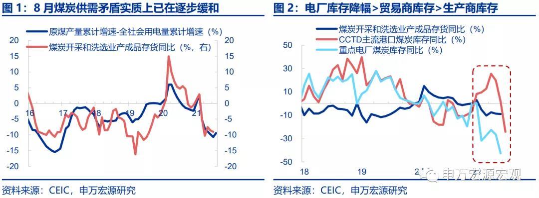 煤价再次快速冲高 中国坐拥全球产能为何还要拉闸限电?