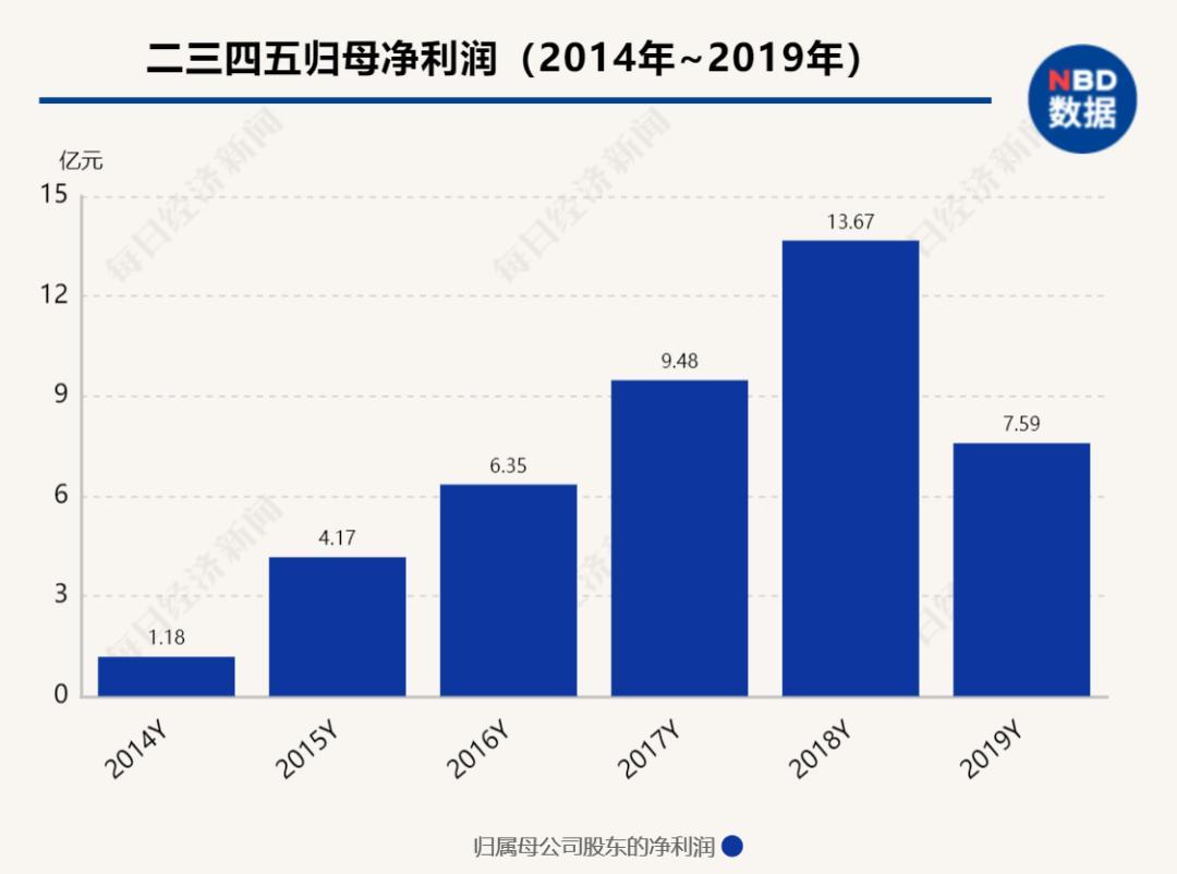 """usdt手机钱包(www.caibao.it):暴亏超8亿 网贷""""小巨头""""26万股东慌了!它的浏览器和网址大全你一定见过 第6张"""