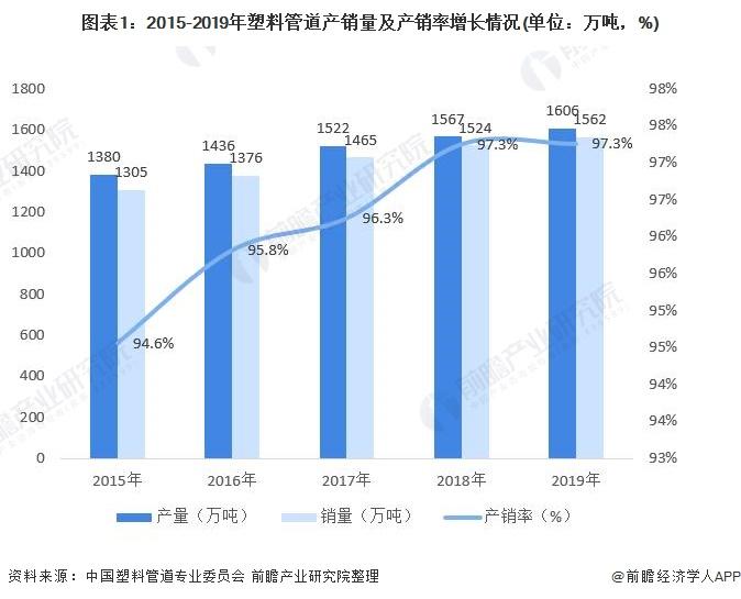 图表1:2015-2019年塑料管道产销量及产销率增长情况(单位:万吨,%)