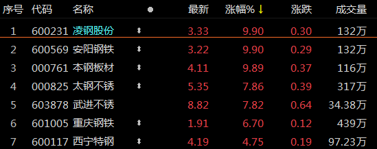 """沸腾!""""新繁荣""""每日涨停,买入7亿股(含股票)"""