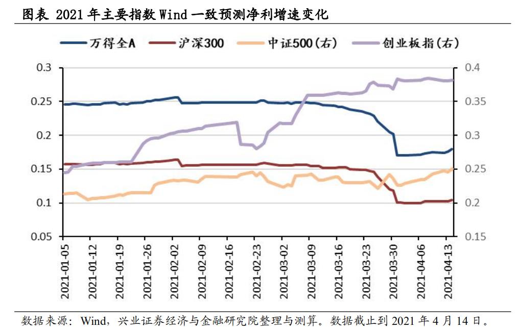 游戏_兴证计谋王德伦:年报与一季报中的小众细分景气偏向有哪些?插图1