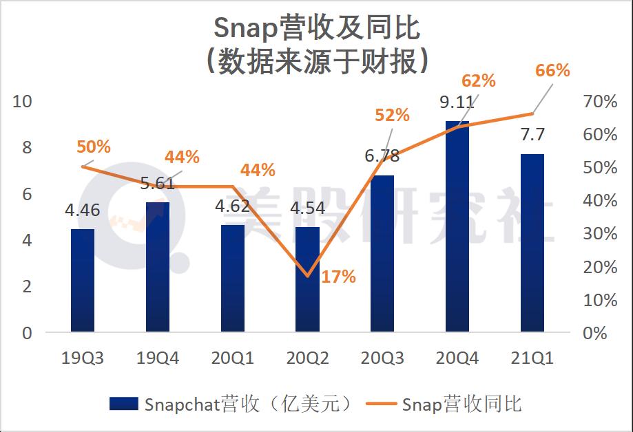 """Q1营收增长66% Snap继续靠""""广告业务""""发家能长期利好么?"""