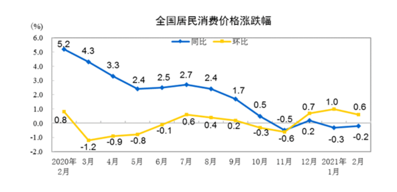 CPI和PPI剪刀差继续扩大,商品上涨对价格的影响有限
