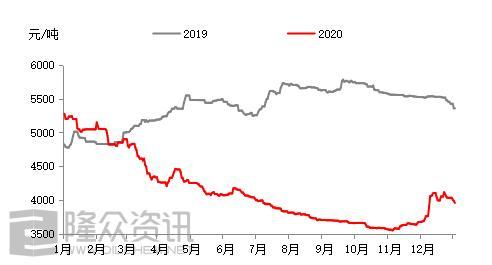 命途多舛——2020年煤制油市场再回首