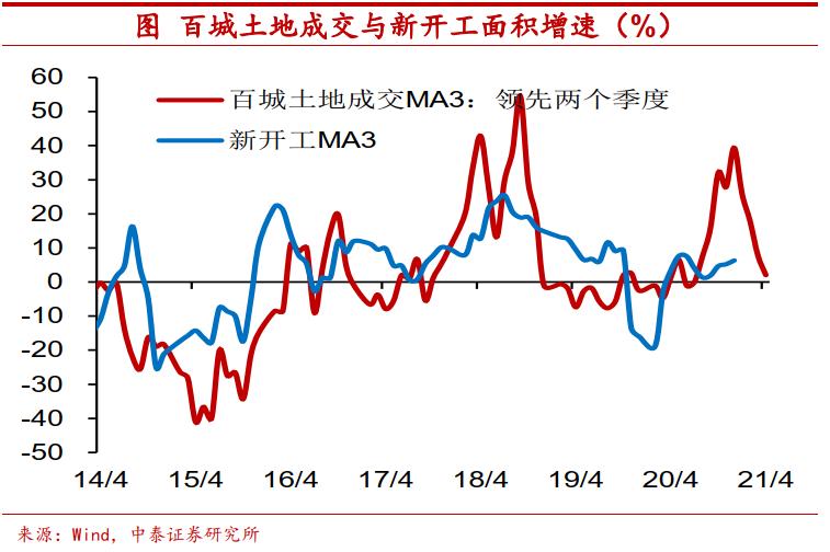中泰首席宏观分析师陈星:今年经济会过热吗?