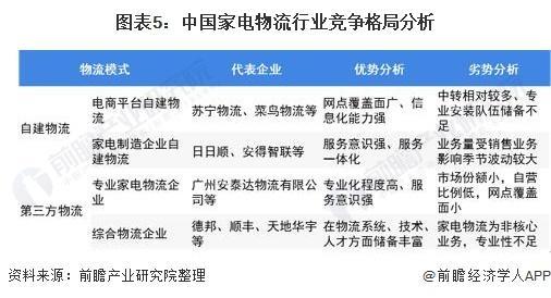 图表5:中国家电物流行业竞争格局分析