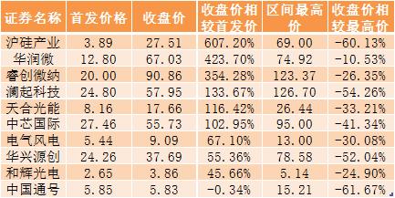 凤凰城代理注册科创板十大中签难VS中签易 它们收益差距有多大?