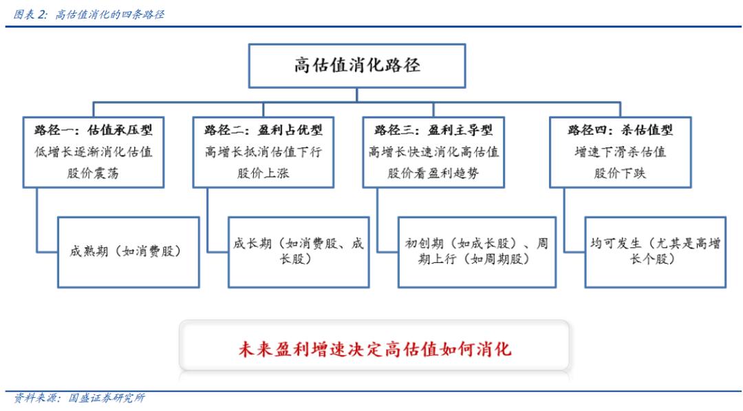 一号站招商主管958337国盛策略:核心资产消化估值的四种路径