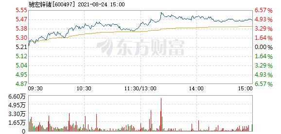 驰宏锌锗8月24日盘中涨5%