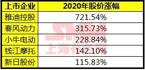 电动两轮车行业快速发展 企业加速扩张 锂电池需求今年或增超70%