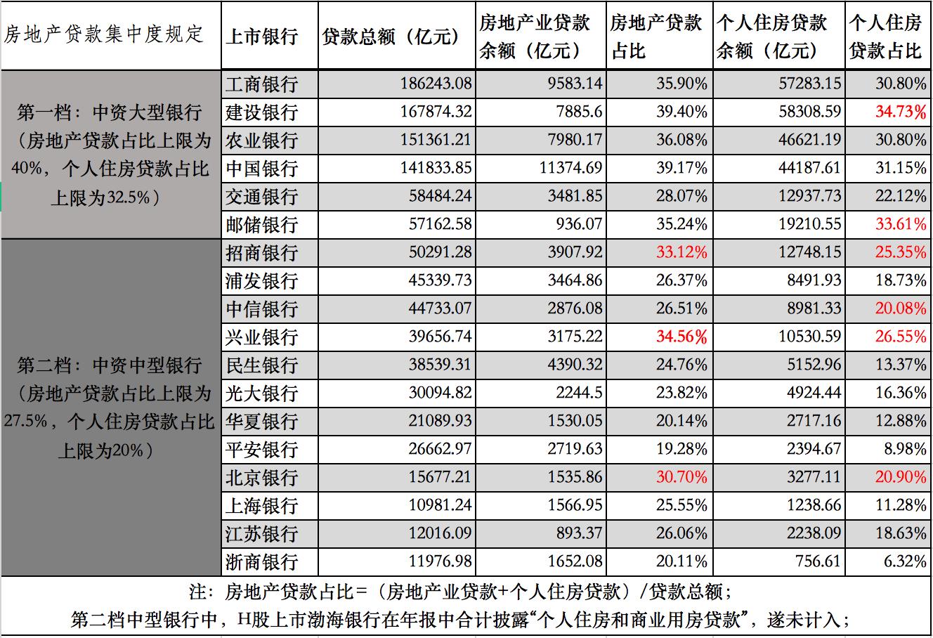 新法规对房地产贷款集中度的影响:6家大中型银行走上红线