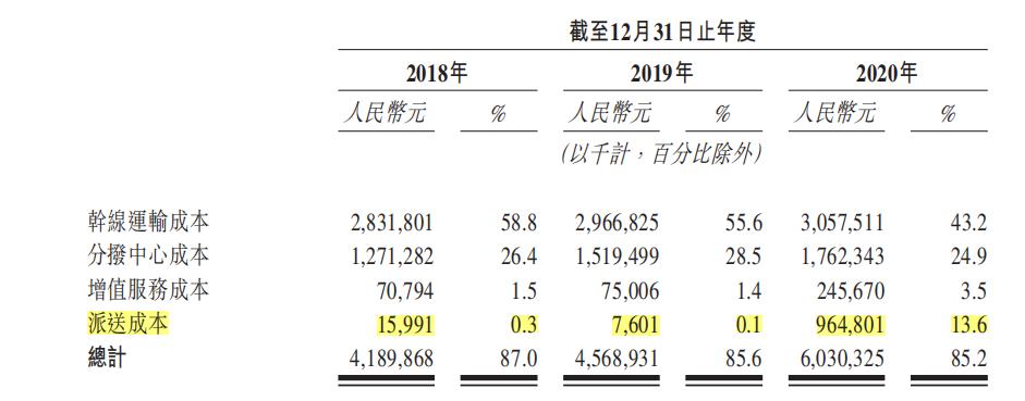 又一物流公司赴港上市!安能物流递交主板招股书,2020年扭亏为盈净赚2.18亿元