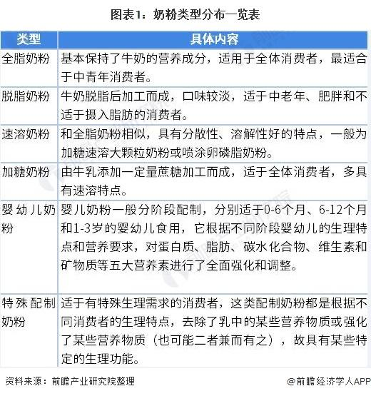 2021年中国奶粉行业市场现状与竞争格局分析 国产当自强
