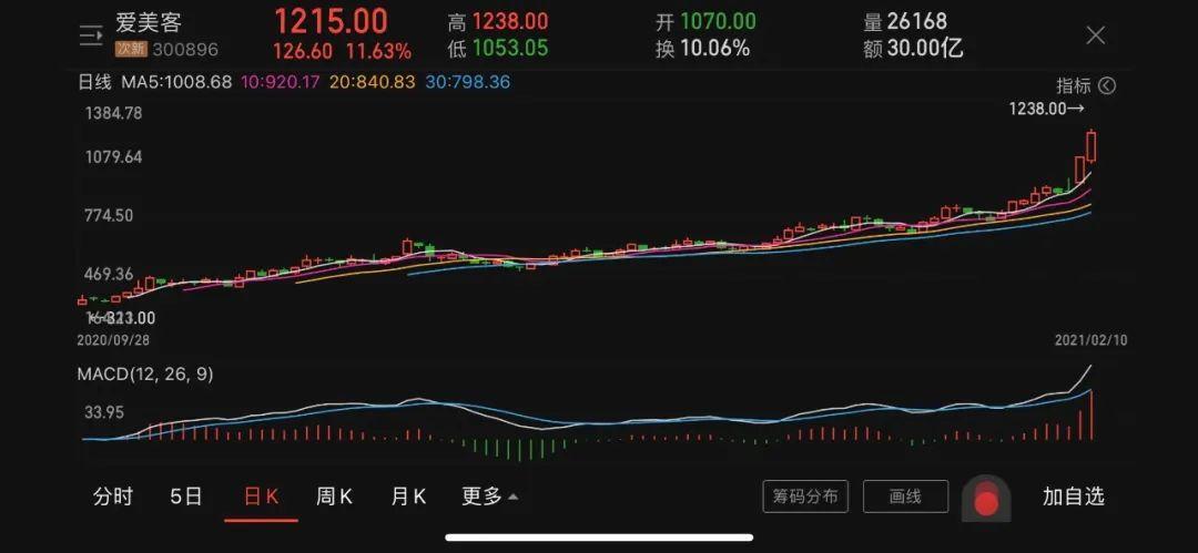 4.4亿净利润撑起a股第三千元!艾梅克高调大规模分红引来一封关注信