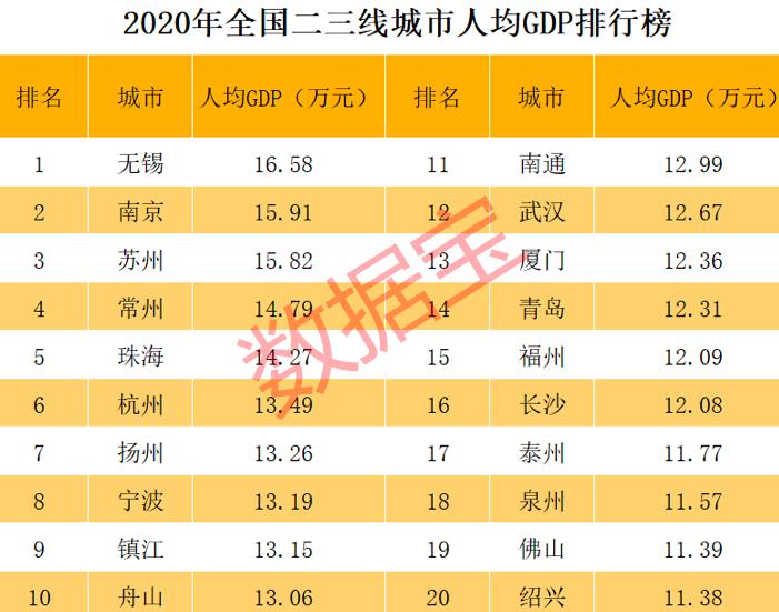 人均gdp每月_2020年国内生产总值突破100万亿元