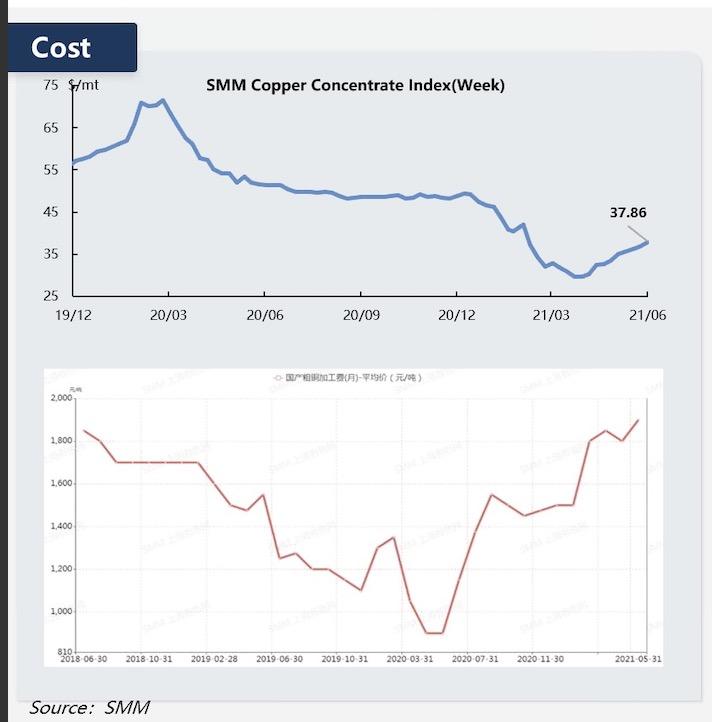 冶炼加工费攀升