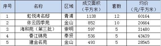 """春节期间上海楼市跌入低谷 业内称""""非理性现象""""难再现"""