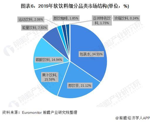 图表6:2019年软饮料细分品类市场结构(单位:%)
