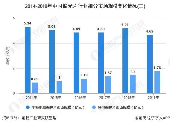 2014-2019年中国偏光片行业细分市场规模变化情况(二)