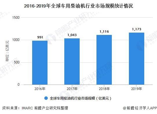 2016-2019年全球车用柴油机行业市场局限统计环境