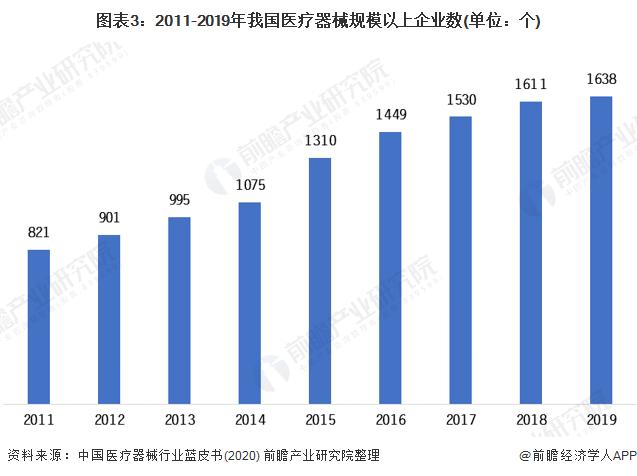图表3:2011-2019年我国医疗器械局限以上企业数(单元:个)