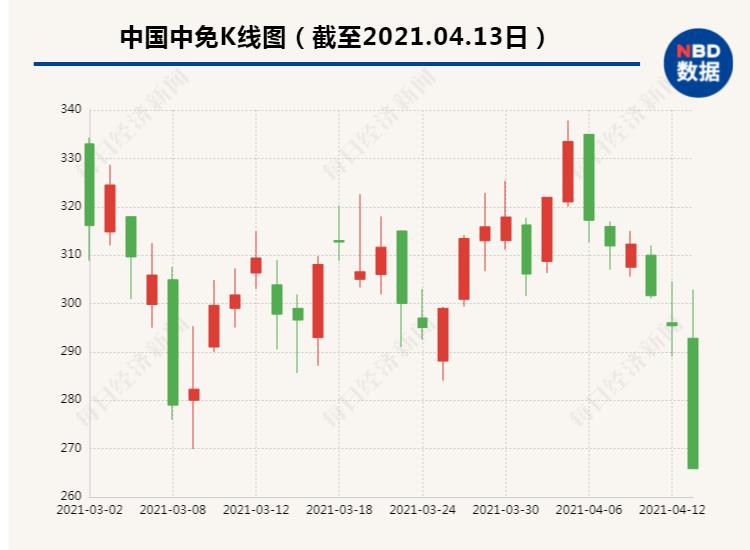 """5,000亿""""宝团股份""""倒闭,市值蒸发至576亿!中国的免税应急响应:一切正常,第一季度净利润28.4亿元_东方财富网"""