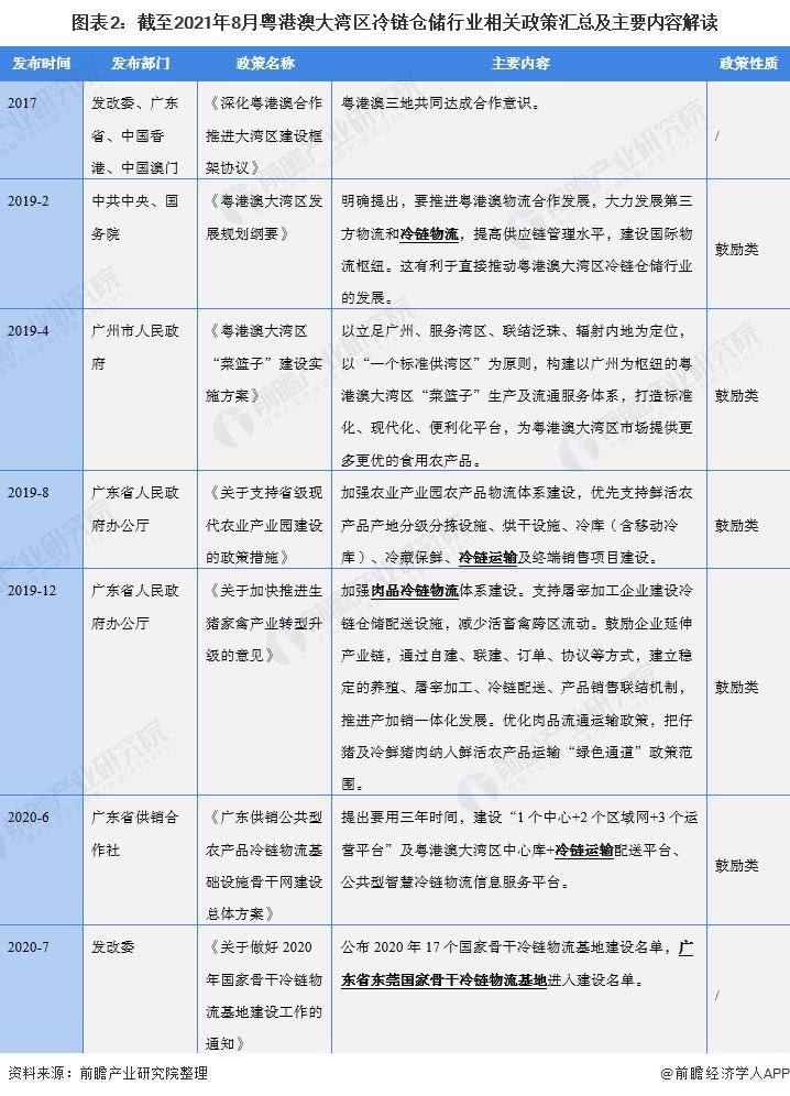 图表2:截至2021年8月粤港澳大湾区冷链仓储行业相关政策汇总及主要内容解读