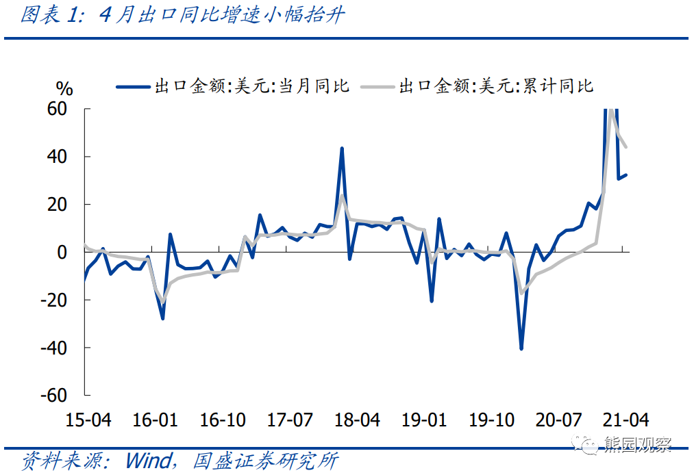 国盛宏观:年初以来出口表现为何频频超出市场预期?