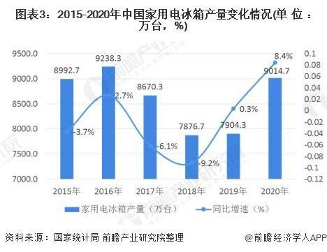 图表3:2015-2020年中国家用电冰箱产量变化情况(单位:万台,%)