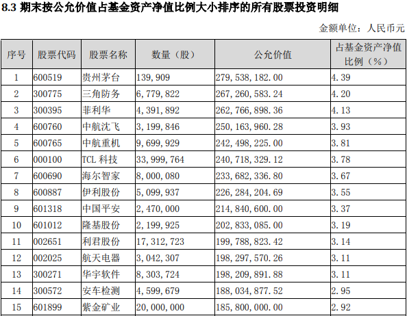 """首批基金年报披露!美女基金经理爱""""武装"""" 超26%仓位押注军工股"""