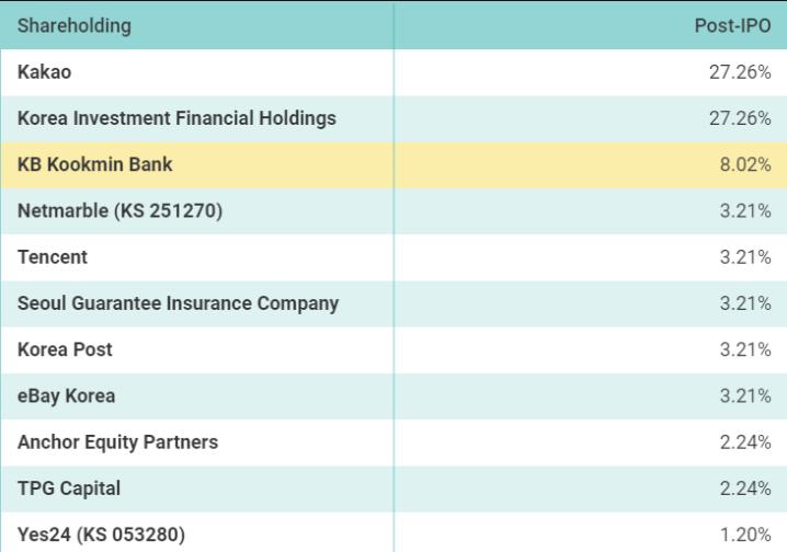 韩国银行排行_韩国可可银行总市值排名第九位