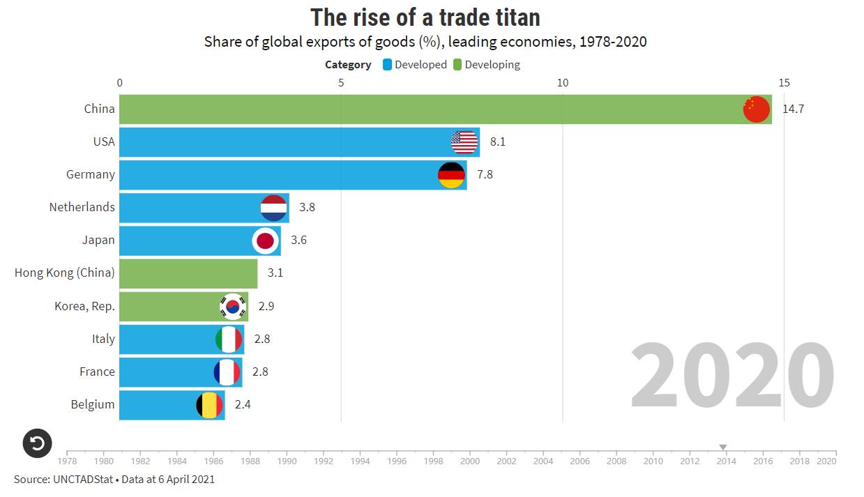 贸发会议:中国已经从世界贸易的边缘变成了一个全球贸易巨人