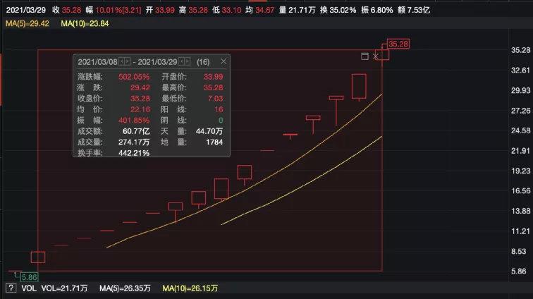 《【超越平台网站】太疯狂!3月最牛股豪取15连板 交易所紧急关注!追涨的要慌了?》