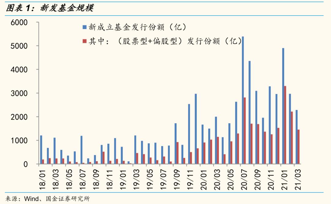 国金策略:短期市场双底潜在风险在哪里
